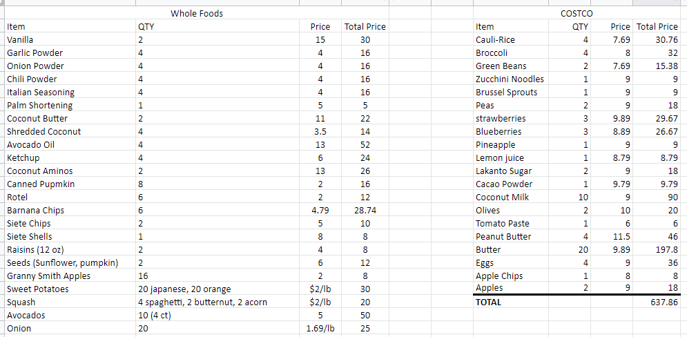 meal plan grocery list with price information